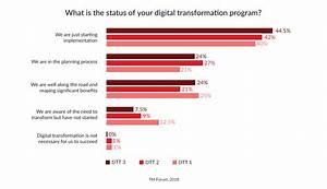 TM Forum Survey: Communications Service Providers Struggle ...