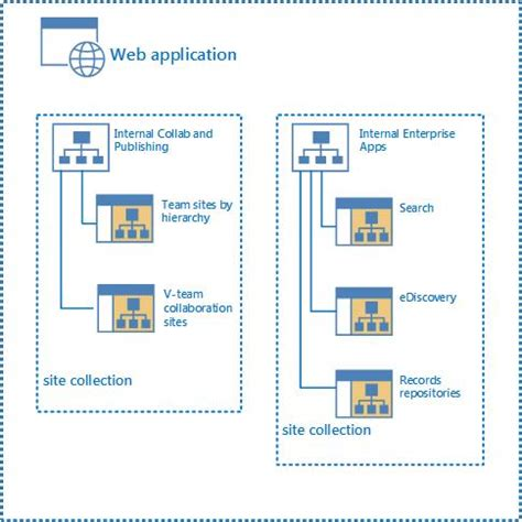 Plan Sites And Site Collections In Sharepoint 2013