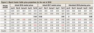 What S Ahead The Cattle Markets In 2018 Beef Magazine