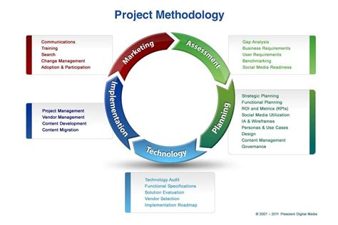 Project Management Methodology Template by Quality Assurance And Project Management Page 4 Of 24