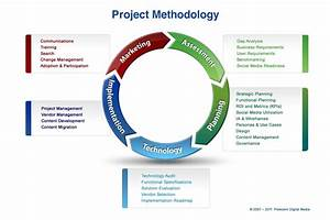 don39t shoot the project manager quality assurance and With project management methodology template