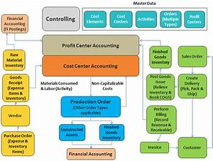 Sap Business Process Diagrams