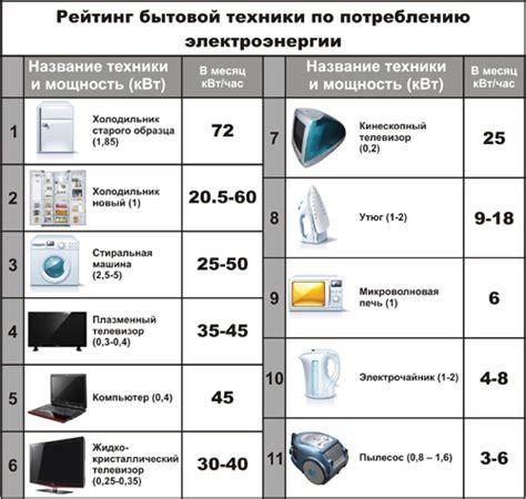 Таблица потребления электроэнергии бытовыми приборами.