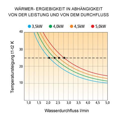 Gas Durchlauferhitzer Preise by Durchlauferhitzer Gas Durchlauferhitzer Preise