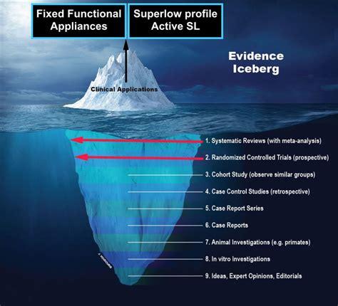evidence iceberg toronto  innovative orthodontics