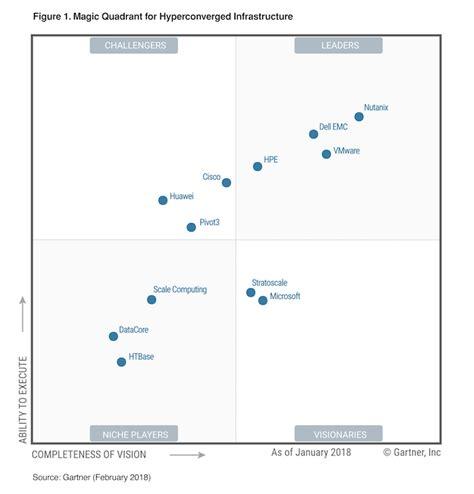 Nutanix Named a Leader in the Gartner Magic Quadrant for ...