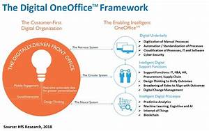 The #Digital OneOffice Framework: Bringing it all together ...