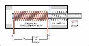 Kondensatormotor Berechnen : aufbau einer spule dekoration bild idee ~ Themetempest.com Abrechnung
