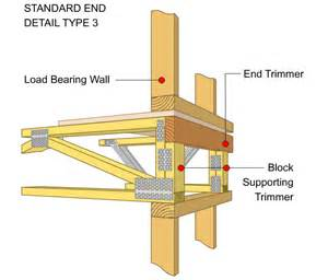 floor truss end support details pryda new zealand