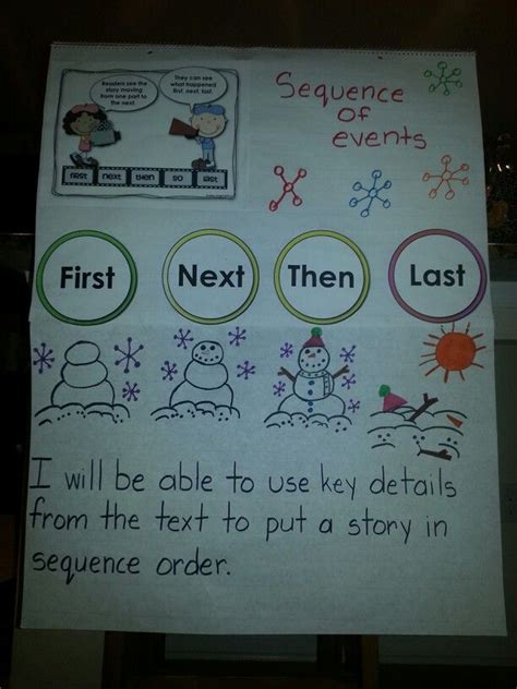sequence   kindergarten anchor charts