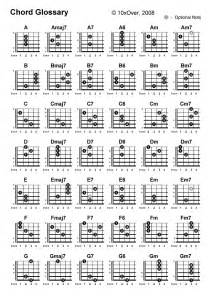 Guitar Chords Print Out