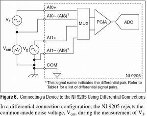 Incorrect Reading With Ni 9205 In Differential Mode  Role