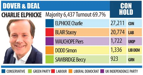Dover and Deal general election results