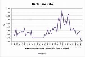 Bank of England Interest Rates | Economics Help