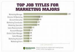 Accounting Degree Different Jobs Trend Home Design And Decor How To Write Your Degree On Your Resume How To Write A Marketing Resume Hiring Managers Will Regional Marketing Resume Example Field Marketing Food
