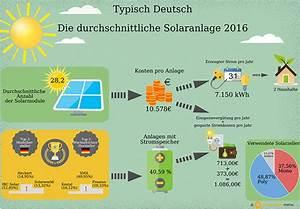 Durchschnittliche Kosten Einfamilienhaus : lohnt sich eine solaranlage aktuelle einsch tzung ~ Markanthonyermac.com Haus und Dekorationen