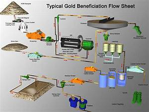 Gold Mining Process Flow Chart Pdf  U2013 Claims Leases
