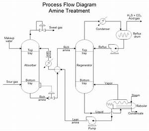 Design Process Flow Diagrams In Visio By Chemmathassign