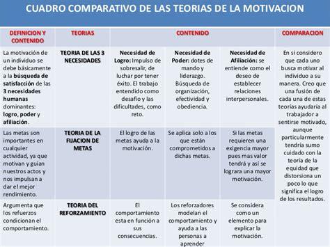 cuadro comparativo de las teorias de la motivacion