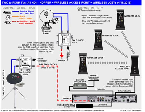 Dish Network Cable Wiring Diagram by Dish Network Wiring Diagram 722