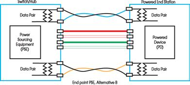 Power Over Ethernet Plus Ensuring Infrastructure Support