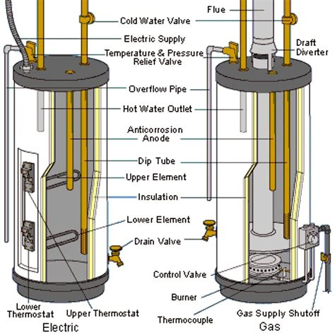 Electric Water Heater Diagram by Water Heaters Basics Types Components And How They Work