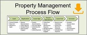 Property Management Process Diagram  Property Management