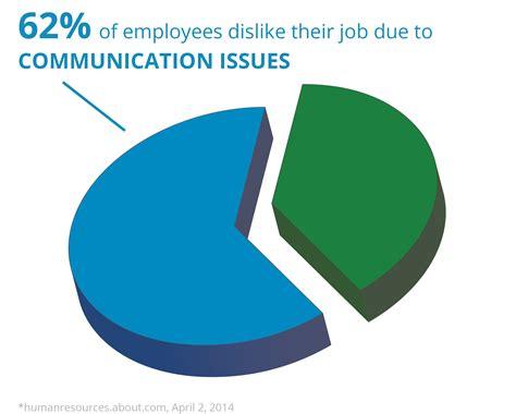 lack  communication    number  reason