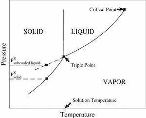 33 Study The Following Phase Diagram Of Substance X