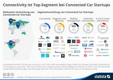 infografik connectivity ist top segment bei connected car
