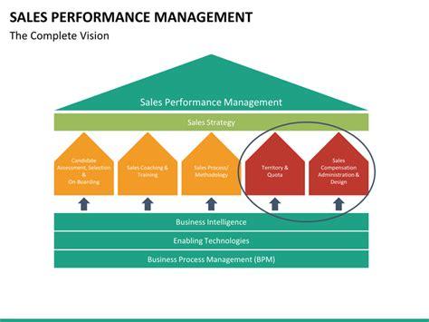 sales performance management powerpoint template