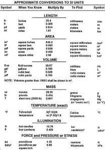 Unit Metric System Conversion Chart