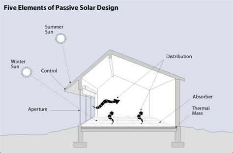 passive solar design lesson wwwteachengineeringorg