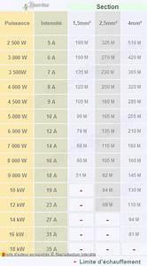 Section De Cable électrique : section de cable lectrique triphase 1 lectricit ~ Dailycaller-alerts.com Idées de Décoration