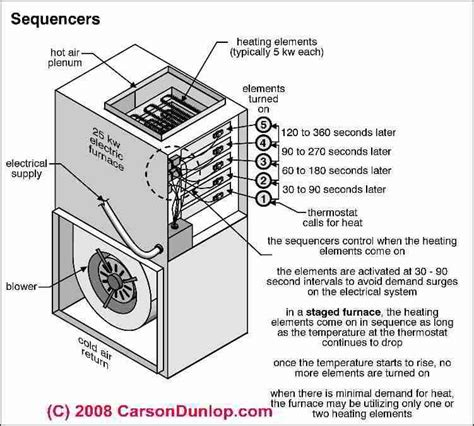 Furnace Heating Sequence Diagram Carrier Information