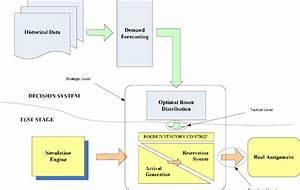 Decision Support Revenue Management System Process Flow
