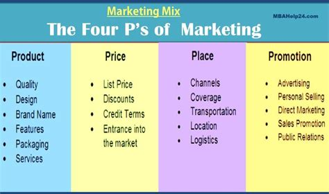 Marketing Mix 4p Template For Powerpoint