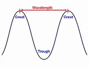 Light Worksheet Wavelength Frequency And Energy Answers Wavelength Crest And Trough Reading Comprehension