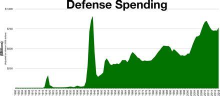 military budget   united states wikipedia