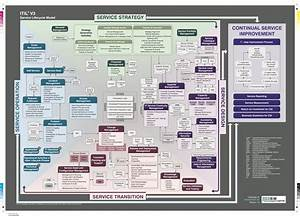The Itil V3 Service Lifecycle Model  With Images