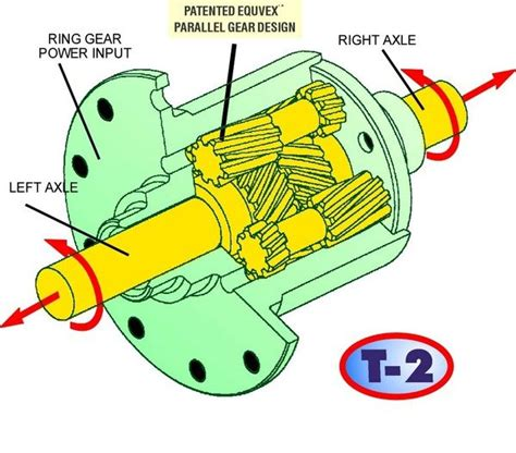 toyota explains  scion fr ss limited slip differential
