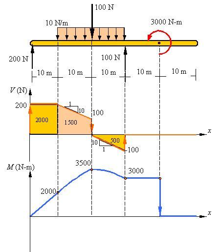 shear force  bending moment diagrams  website