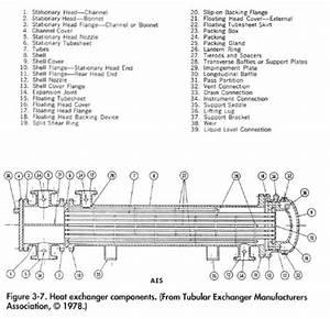 Heat Exchanger Options | Oil & Gas Process Engineering