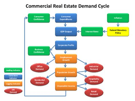 When Will Commercial Real Estate Fully Recover?