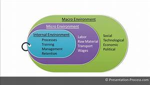 How To Create Environmental Analysis Diagram   Powerpoint
