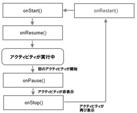 Onstart Onresume Android by アクティビティのライフサイクル Android入門