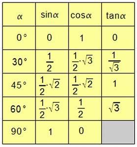 Sin Cos Tan Winkel Berechnen : wer wei ob ich im internet f r meine matheklausur eine gute tabelle mit speziellen ~ Themetempest.com Abrechnung