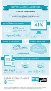Wisegate to Release Identity Management Report at the 2014 ...