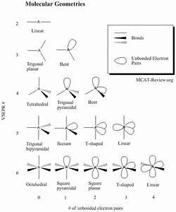 Bonding - MCAT Review