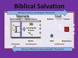 Biblical Salvation